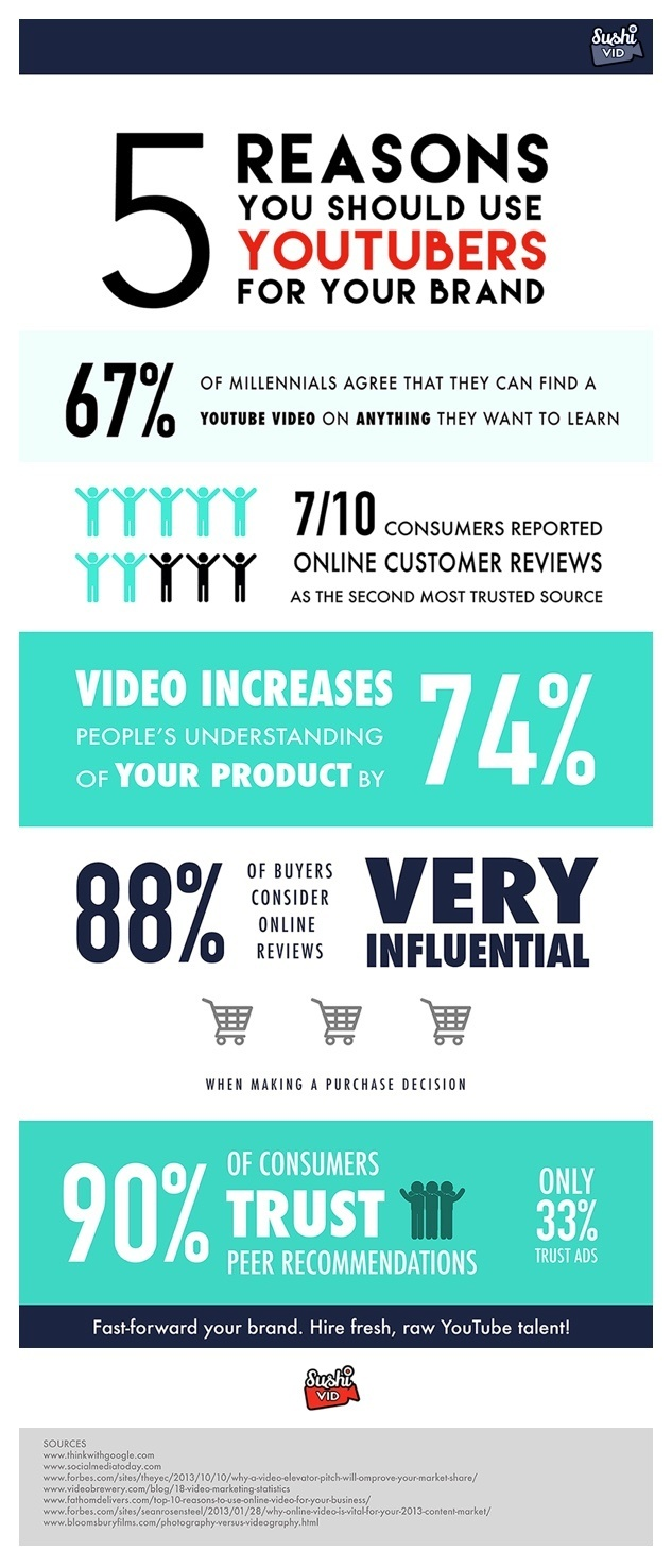 20160101 - 5 Reasons You Should Use YouTubers For Your Brand [Infographic] - Influencer Marketing.jpg